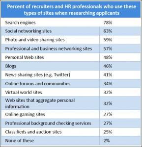 Online-Reputation-Research-Employer-Branding