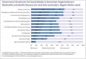 Social-Media-Governance-2010-Studie-Governance-Strukturen