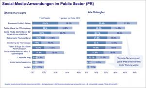 Social-Media-Governance-Anwendungen-im-Public-Sector