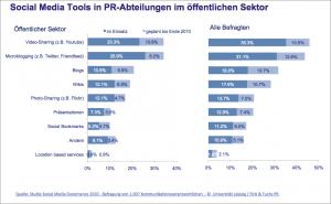 Social Media Governance genutzte Tools im oeffentlichen Sektor