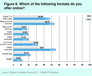 digitaler-journalismus-2011-online-formats