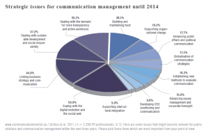 European-Communication-Monitor-2011-PR-in-Europa
