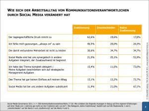Social-Media-Governance-2011-Grafik-Arbeitsalltag