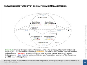 Social-Media-Governance-2011
