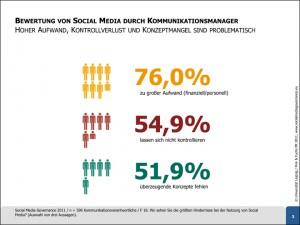 Social-Media-Governance-2011-erste-Ergebnisse
