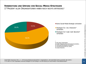 Social-Media-Governance-2011-Verbreitung-Strategien