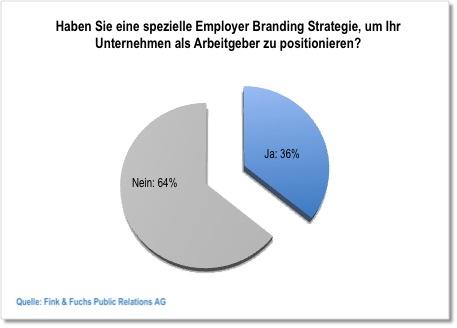 Employer-Branding-Strategie-Positionierung