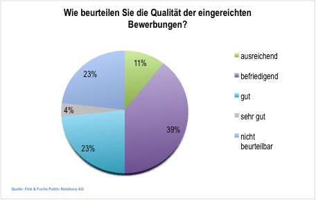 Studie - Employer Branding in deutschen Unternehmen