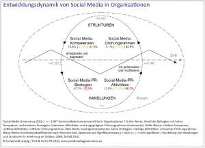 Social-Media-Governance-2010-Studie-Governance-Entwicklungsdynamik