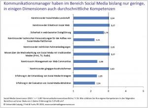 Social-Media-Governance-2010-Studie-Kompetenzen