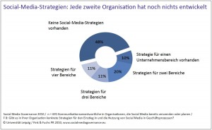 Social-Media-Governance-2010-Strategien