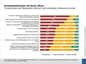 Studie-Social-Media-Dephi-2012-Ergebnisse
