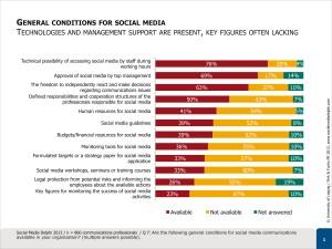 Study-Social-Media-Governance-2012 (Delphi)-