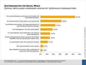 Social Media Delphi Studie Zustaendigkeiten Diagramm