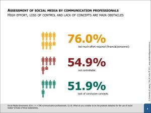 Study-Social-Media-Governance-2011-Results