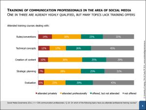 Study-Social-Media-Governance-2011