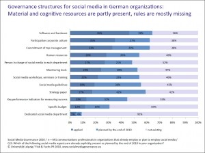 Social-Media-Governance-Structures