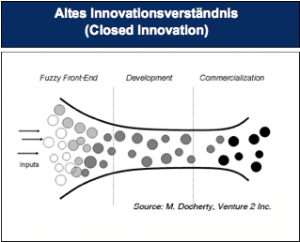 Altes-Innovationsverständnis-Innovationskommunikation