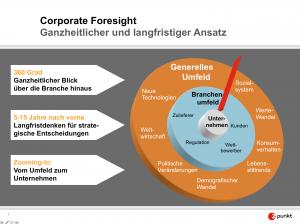 Corporate-Foresight-wird-auch-fuer-Unternehmenskommunikation-wichtiger