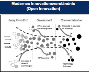 Modernes-Innovationsverständnis-Innovationskommunikation