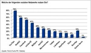 Soziale Netzwerke Studie PR Agentur Fink Fuchs