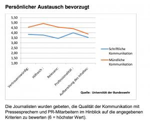Verhältnis-von-Journalisten-und-Public Relations-12-2013-Media-Relations