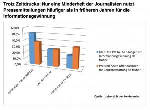Pressemeldung ein Auslaufmodell 2013-Media-Relations