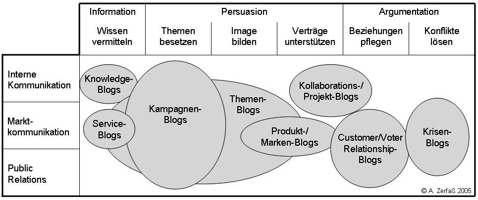 Zerfaß-Boelter-Blog-Typologien