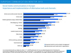 European-Communikation-Monitor-2013-Bewegtbild-Nutzung