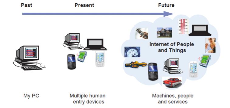 Internet-of-Things-Industrie-4-0