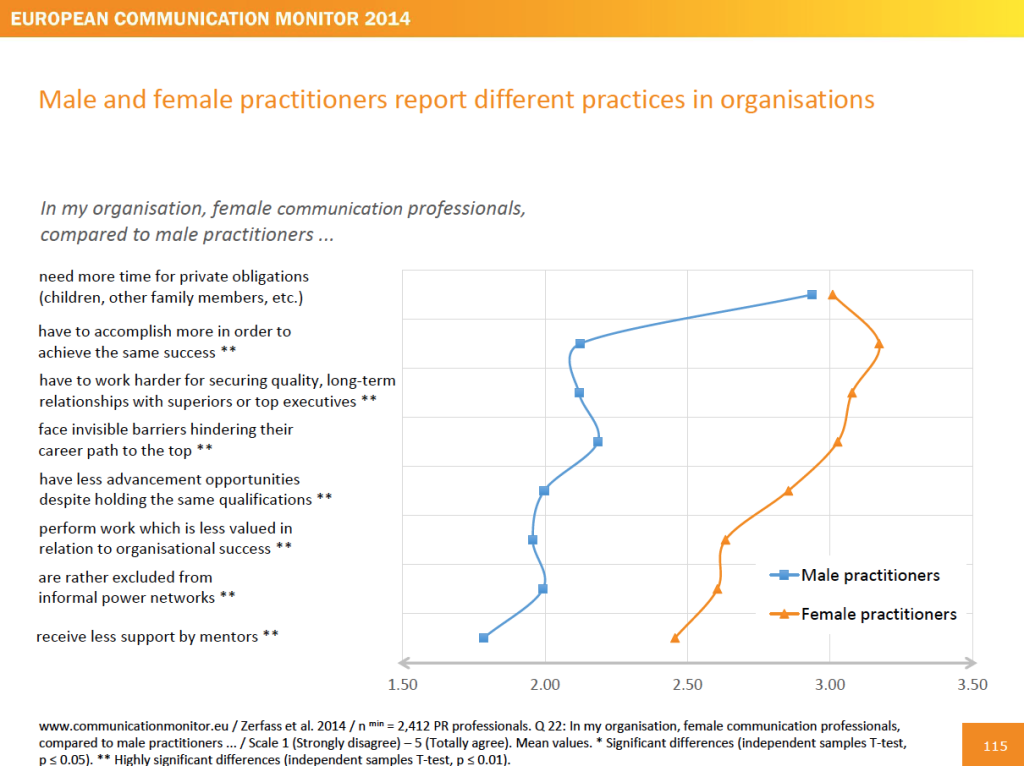 Kommunikationsmanagement-European-Communication-Monitor-2014