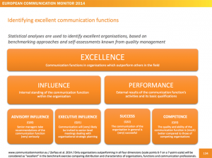 European-Communication-Monitor-Excellence-2014