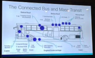 Cisco-Connect-2014-Internet-of-Everything-connected-bus