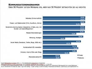 Studie-Mittelstandskommunikation-2015-Kommunikationsmaßnahmen-und-deren-Relevanz