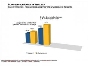 Studie-Mittelstandskommunikation-2015-Strategien-und-Konzepte