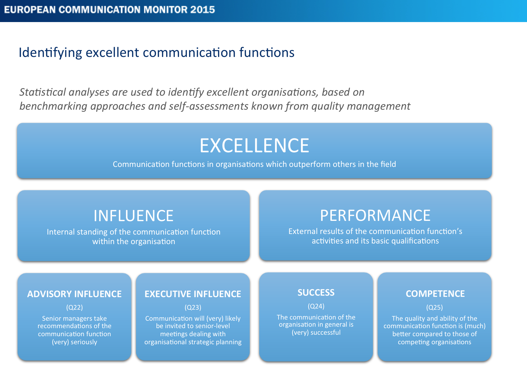 ECM-2015-Communication-Excellence-Kommunikationsmanagement