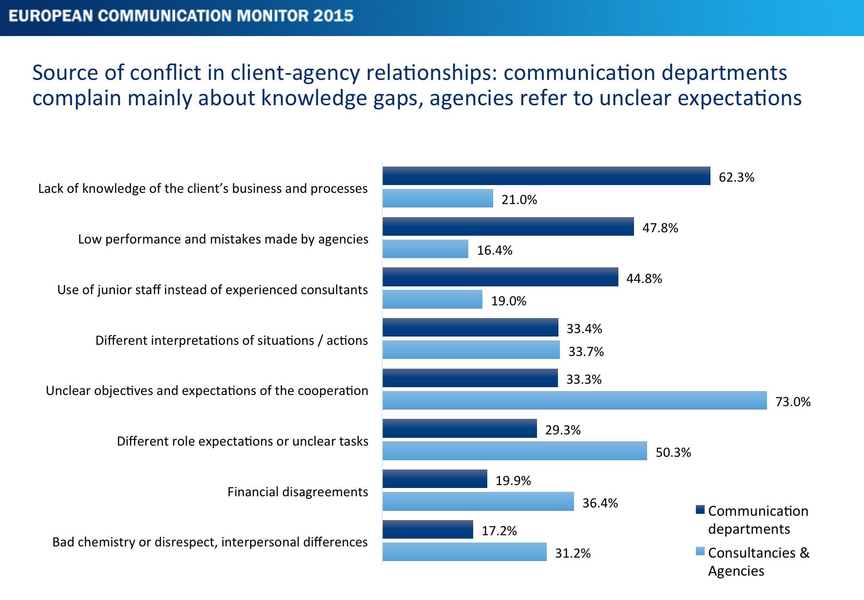 ECM-2015-Kommunikationsmanagement-und-Zusammenarbeit-mit-Agenturen