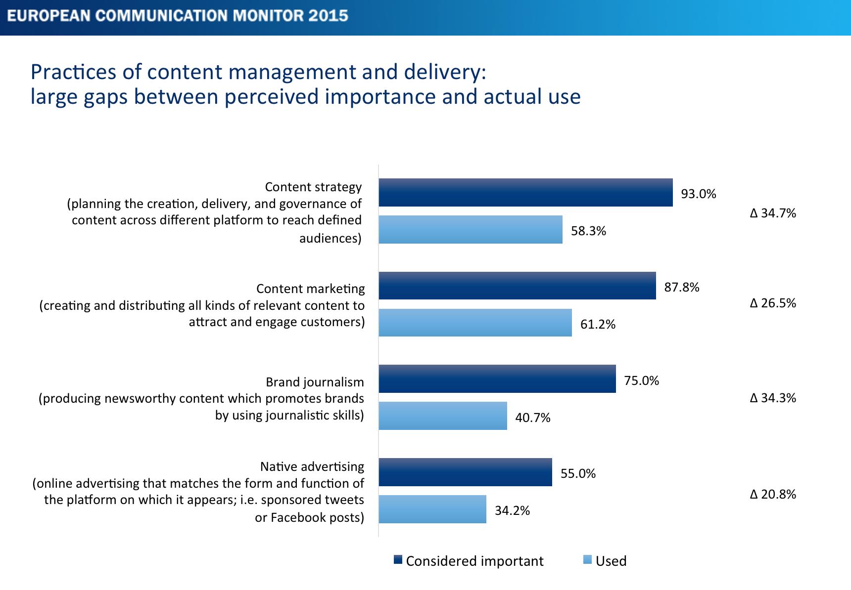 Kommunikationsmanageemement-und-Content-Management-ECM-2015