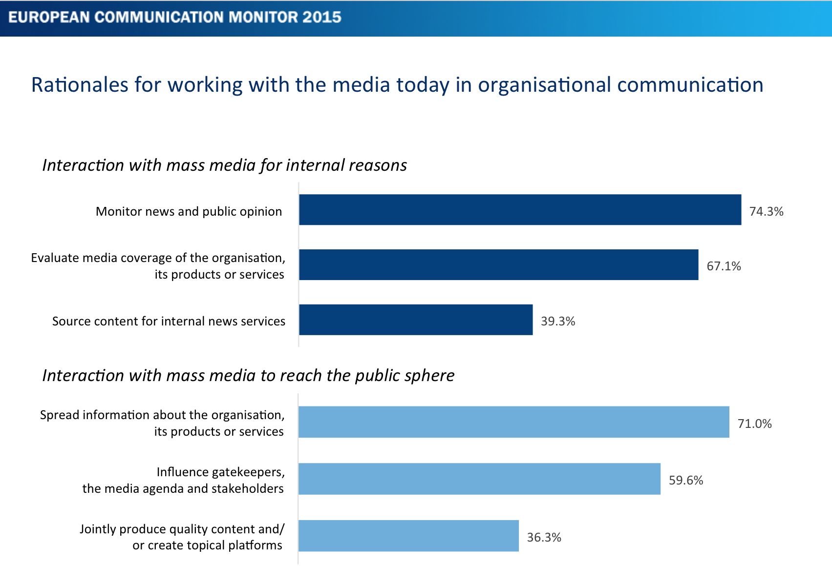 Massenmedien-Owned-Media-Aufgaben-des-Kommunikationsmanagement