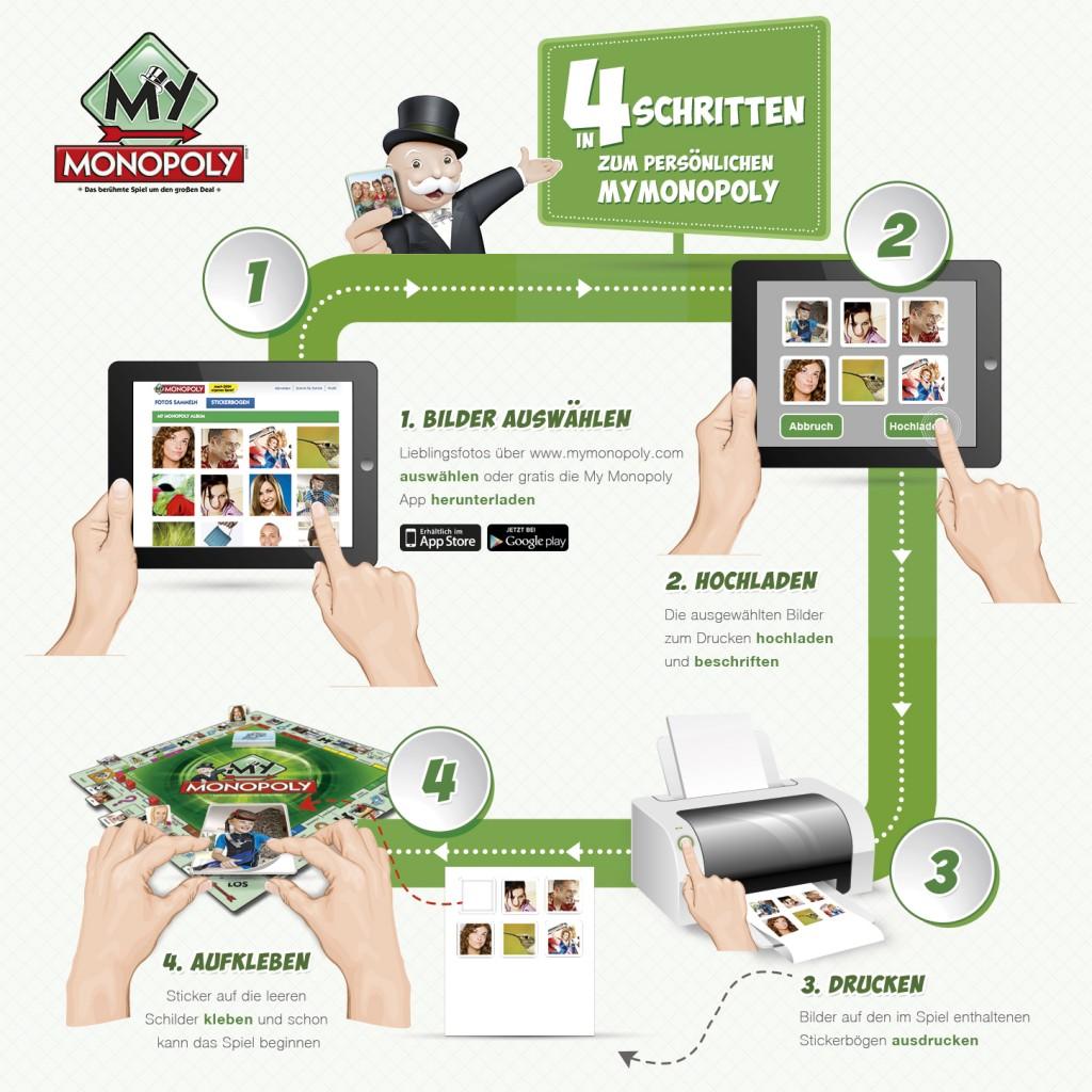 MyMonopoly-Infografik-Produkt-Marke-Kommunikation