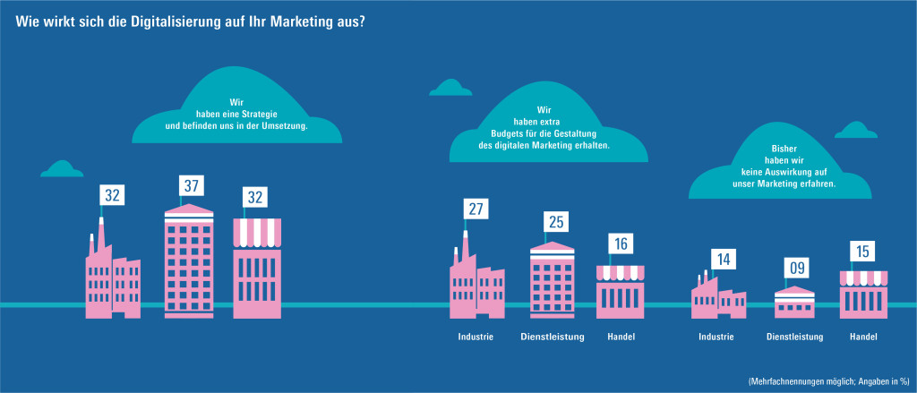 Dexperty Studie Digital Transformation im Marketing