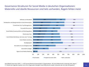 Social Media Governance 2010 Studienergebnisse Governance Struktur