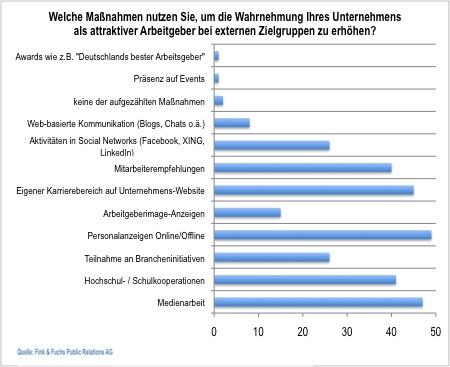 Studie Employer Branding in deutschen Unternehmen Massnahmen
