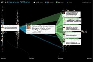 Online Kommunikation k2 Gipfel Forum Vodenker