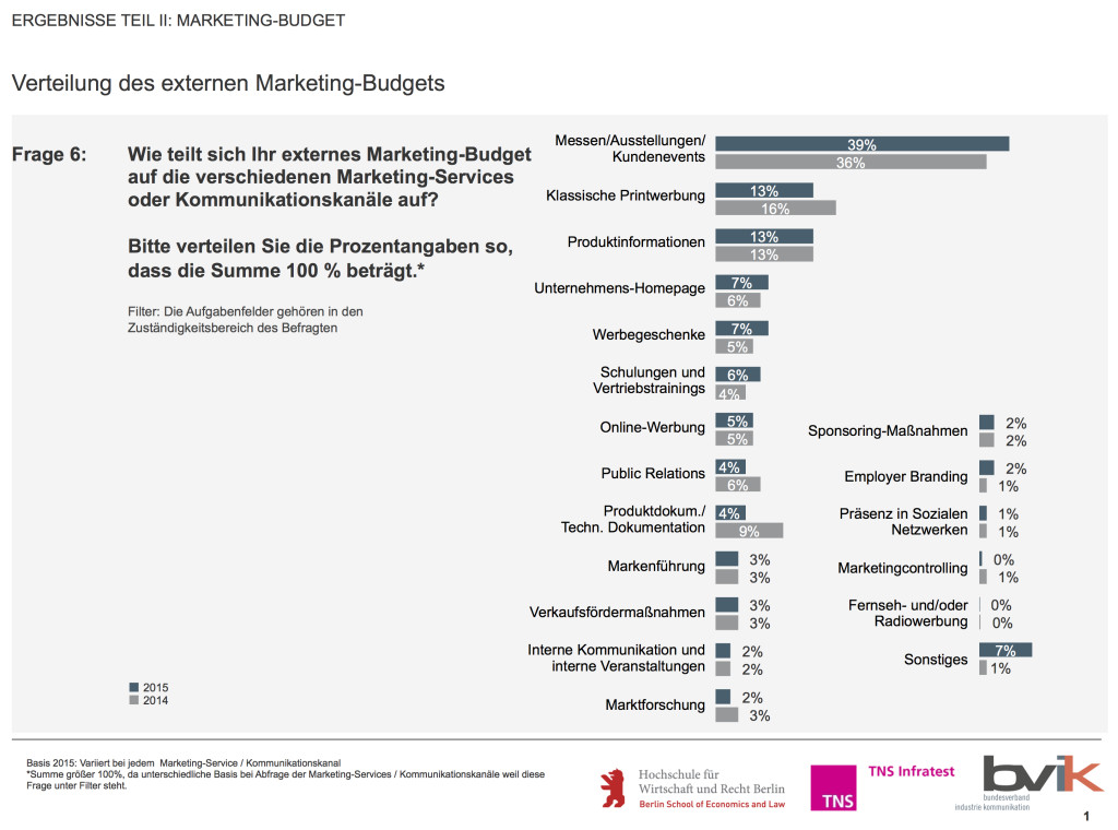 Verteilung-externes-Marketingbudget-in-B-to-B-Unternehmen-Studie-Quelle-bvik