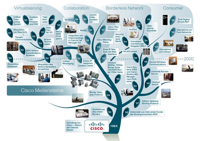 2009-Cisco-25-Jahre-Stammbaum