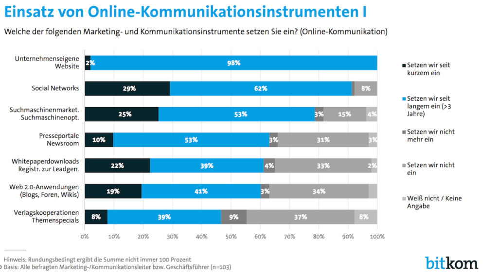 Bitkom-Studie-Einsatz-Online-Kommunkation-2016