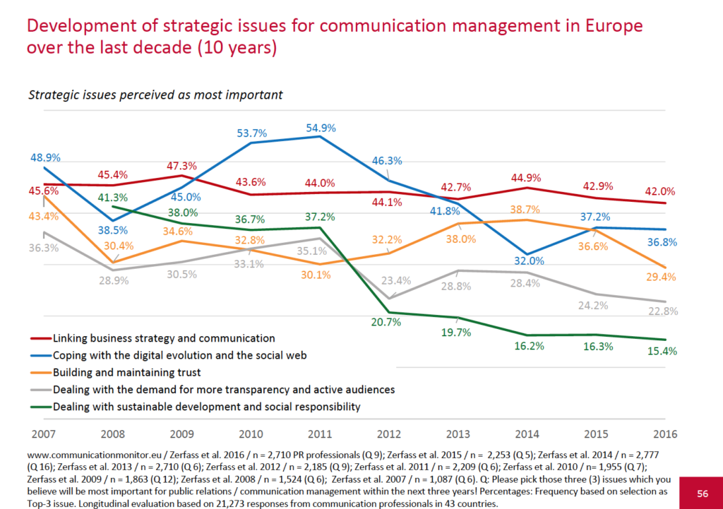 European-Communication-Monitor-2016-10-year-development-of-strategic-issues-for-communication-management-in-Europe