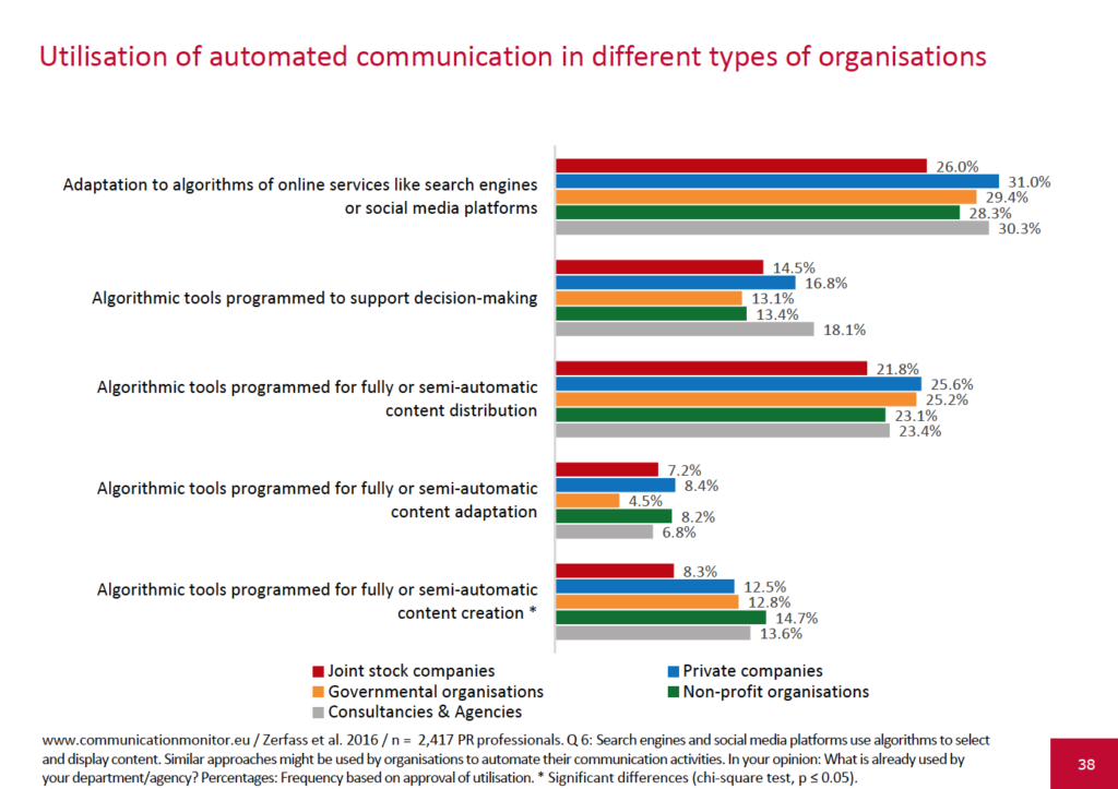 European-Communication-Monitor-2016-Corporate-Communications-PR-Agency-Utilisation-of-automated-communication-in-different-types-of-organisations