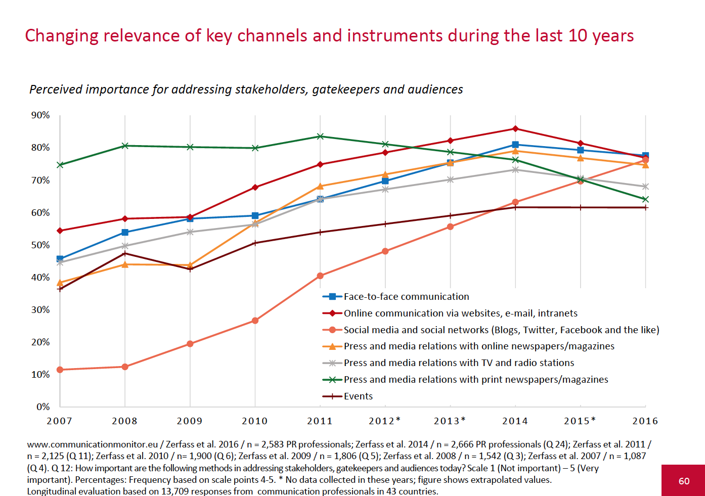 European-Communication-Monitor-2016-Corporate-Communications-changing-relevance-of-key-channels-and-instruments-during-the-last-10-years